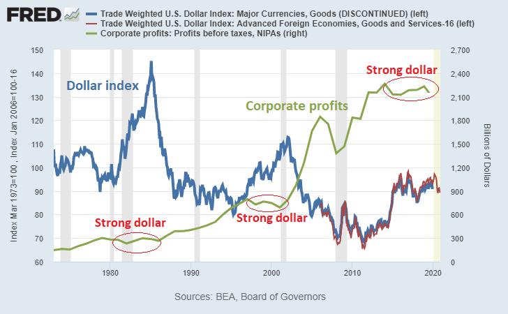 Dollar Index vs Corporate Profits