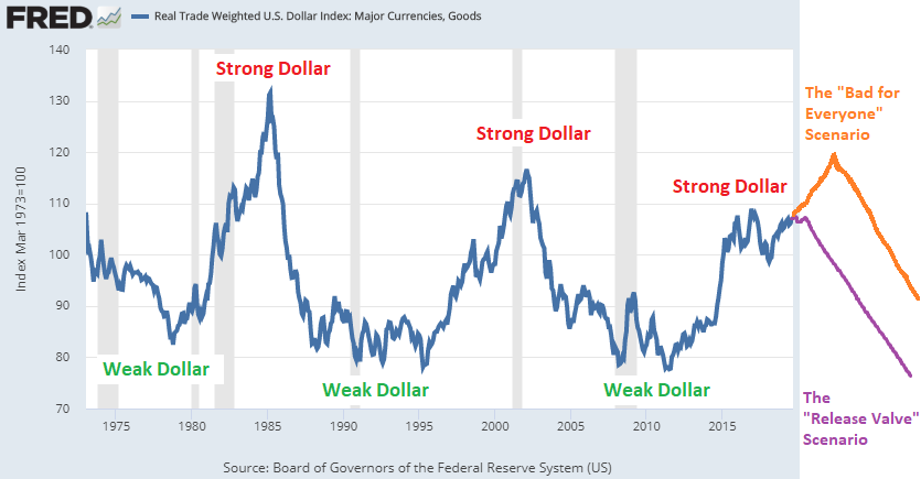 Dollar Spike Directions
