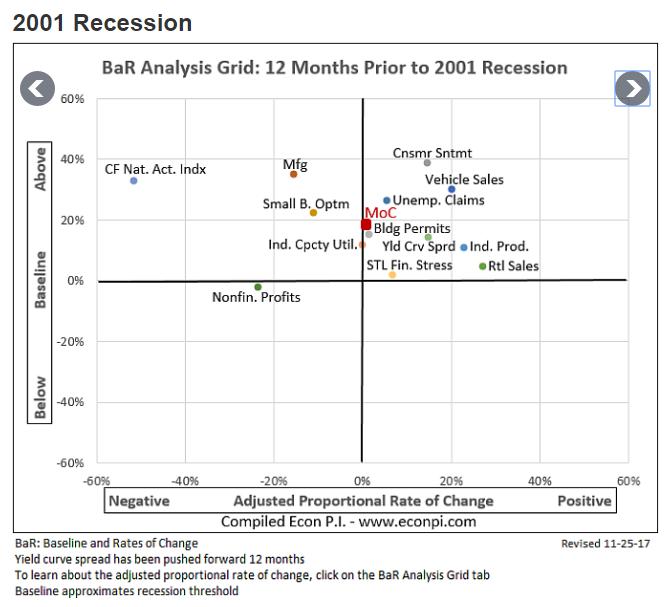 Dotcom Recession Indicators