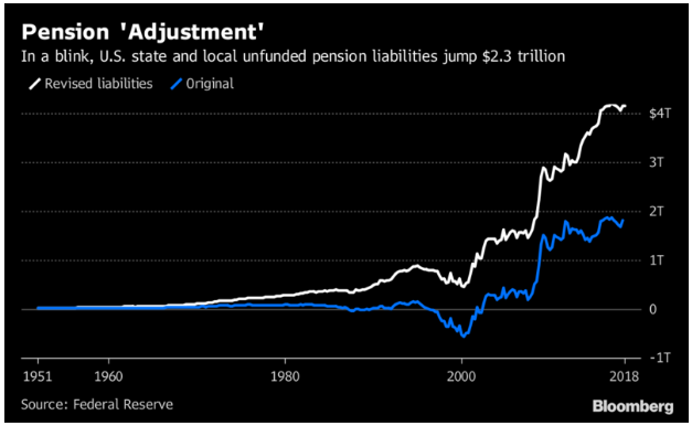 Economic Bubble Pensions Federal Reserve Estimate