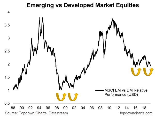EM vs DM Equity Performance