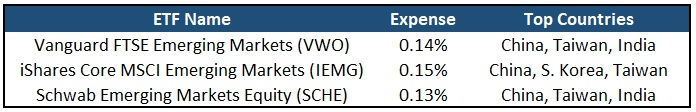 Emerging Market ETFs