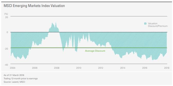 Emerging Market Discount