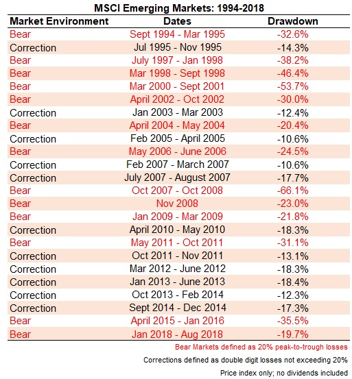 Emerging Markets Drawdown Table
