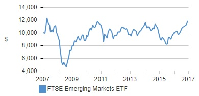 International Emerging Market Performance