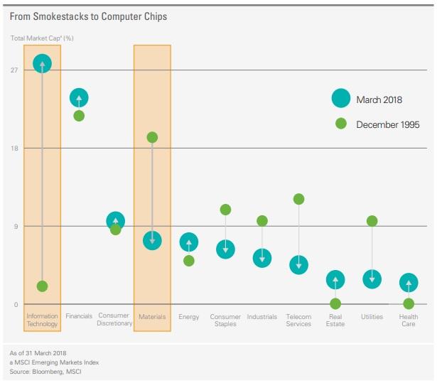 Emerging Market Sectors