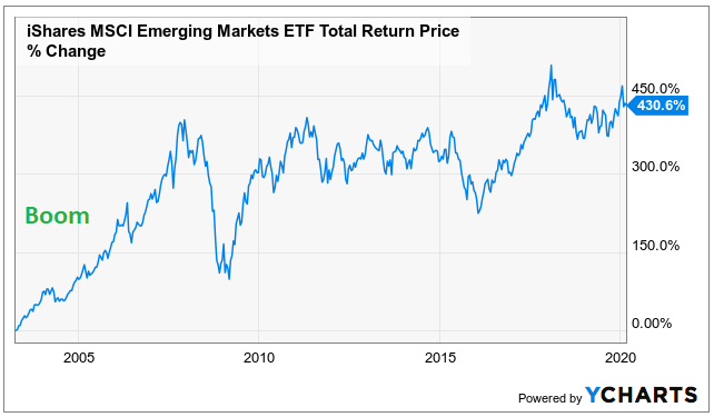 Emerging Markets 2000s Boom