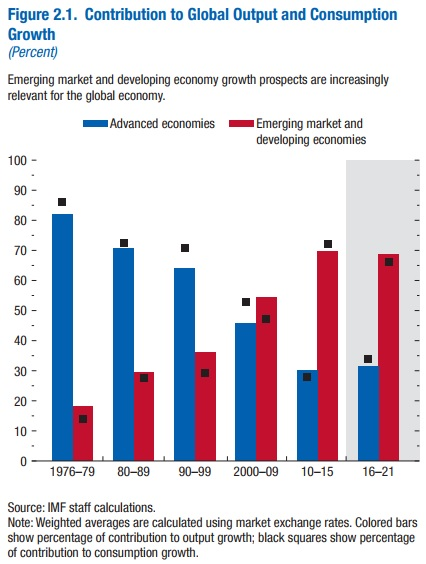 Emerging Markets Growth Chart