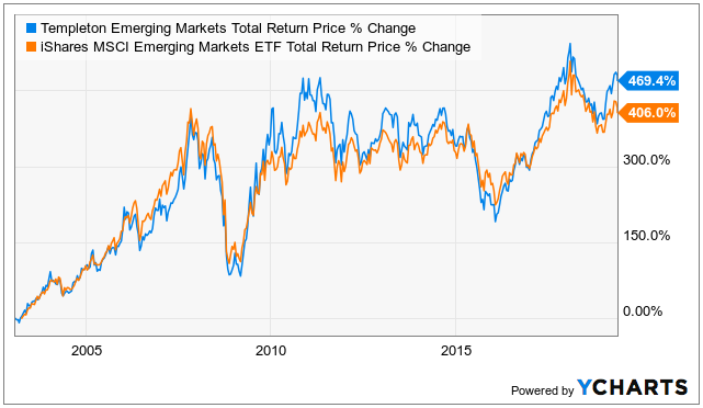 5 Best High-Yielding Closed End Funds to Buy