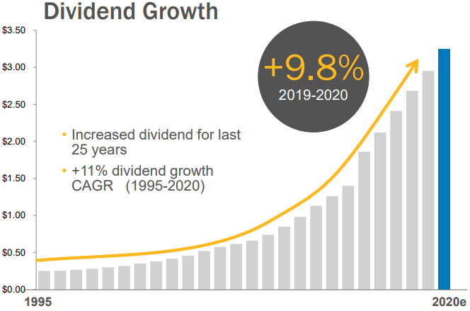 ENB Dividend Growth