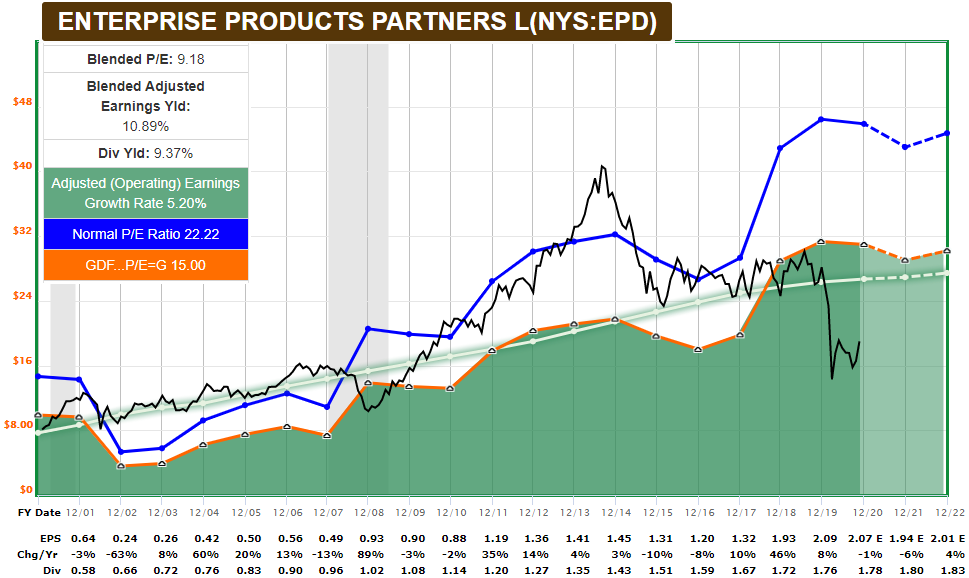 EPD FASTGraph Dividend Stocks