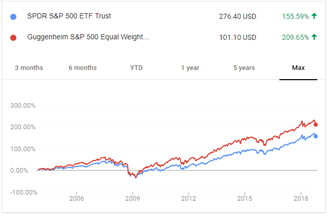 Equal Weight Index Fund Comparison: S&P 500