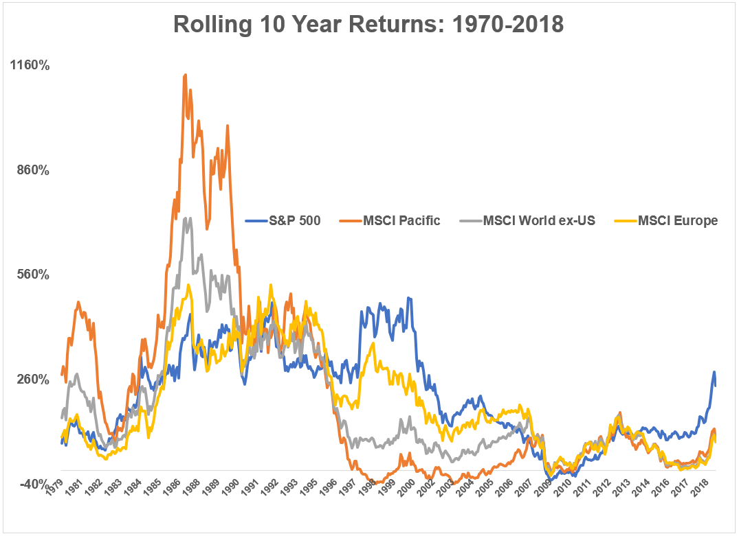 Equity Performance by Decade