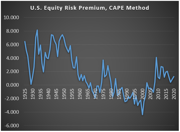 Equity Risk Premium CAPE July 2019
