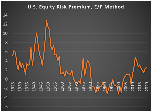 Equity Risk Premium July 2019
