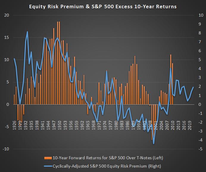 ERP and Forward Returns