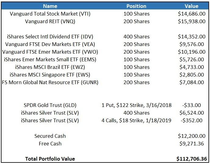 ETF Portfolio, January 2018