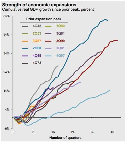 Economic Expansion March 2018