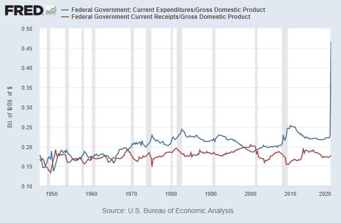 Expenditures and Receipts to GDP
