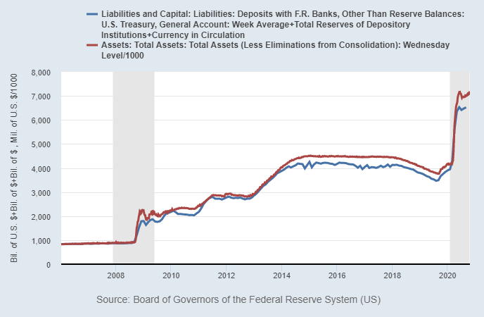 Federal Reserve Assets and Liabilities
