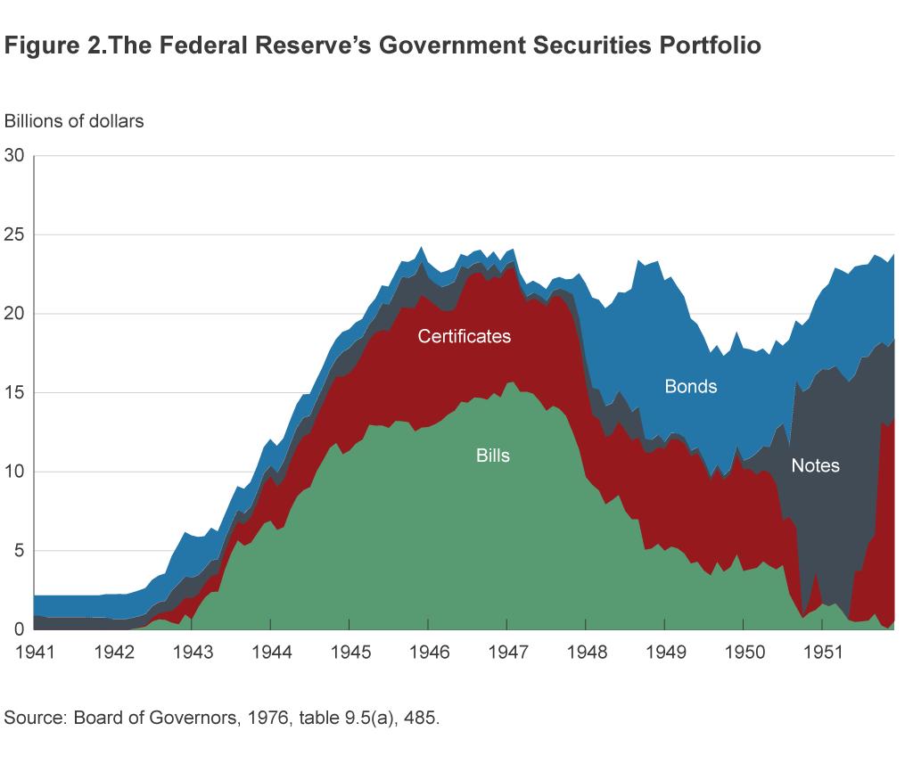 Fed Yield Curve Control