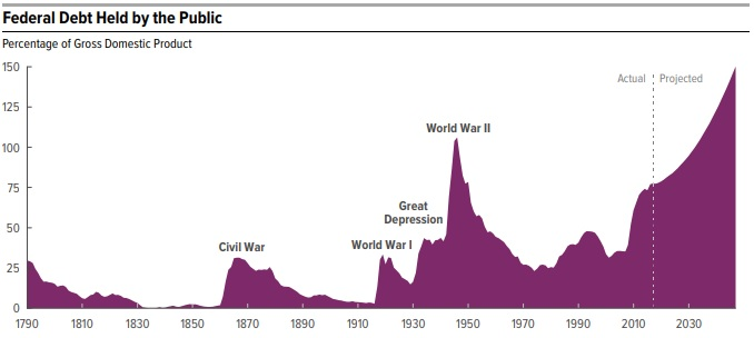 Federal Debt Bubble