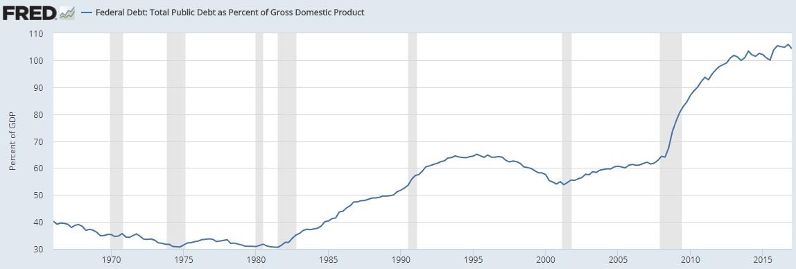 Federal Debt 2017