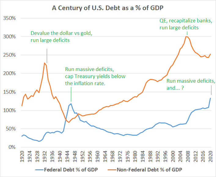 Debt Devaluation Policy