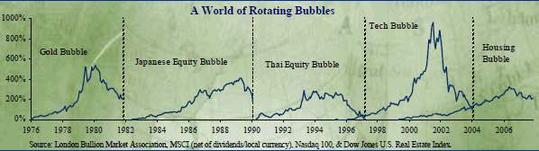 Fiat Currency Bubble Chart