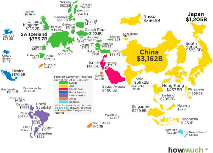 Fiat Currency Foreign Reserves Visual
