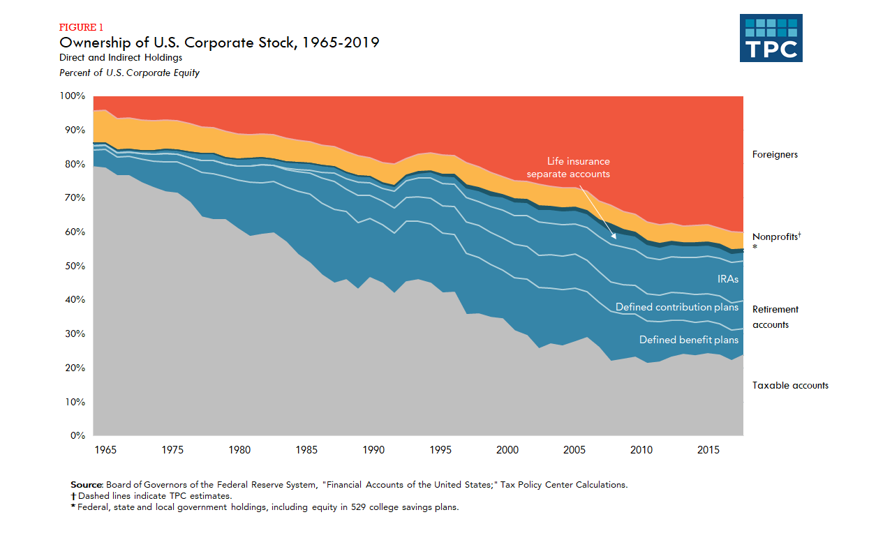 Foreign US Stock Ownership