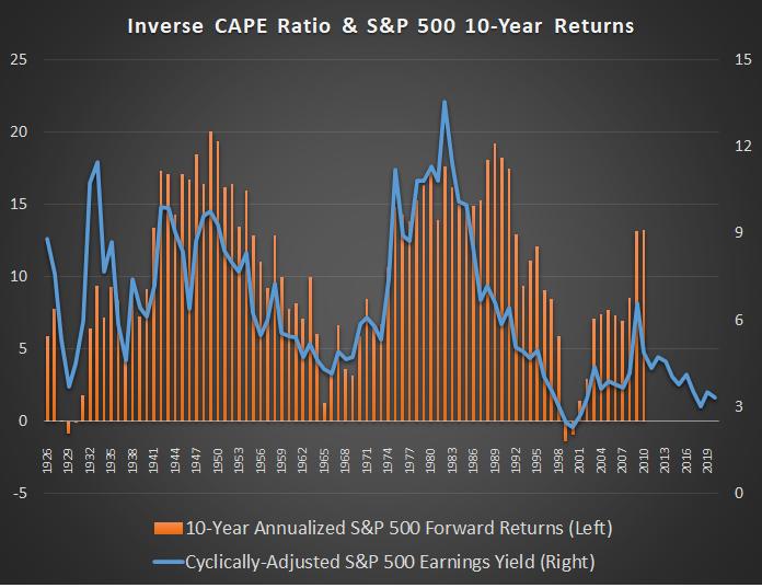 Stock Returns vs CAPE Ratio