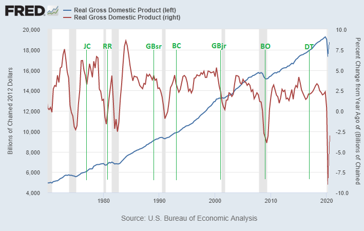 GDP by President