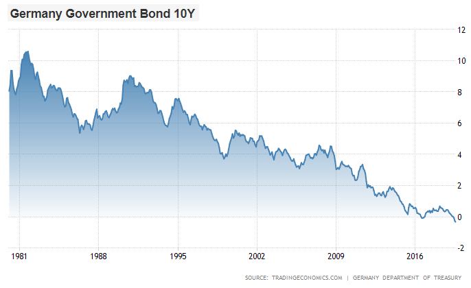 German Bond Yield July 2019