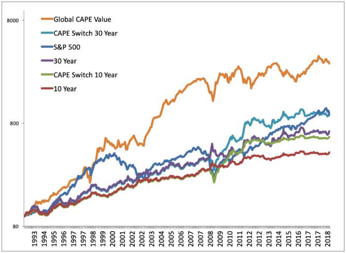 International Stocks Outperformance