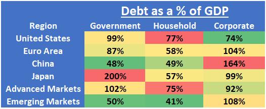 Global Debt Chart