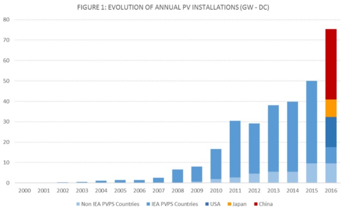 Global Solar Growth