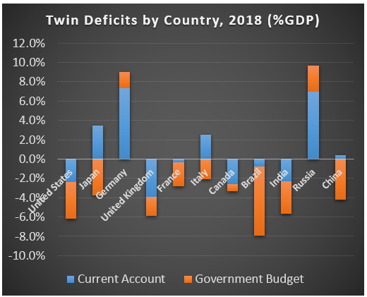 Global Twin Deficits