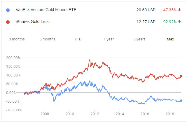 4 Top Gold Stocks I M Ing Now In 2019