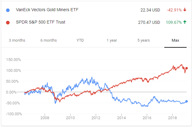 Gold Stocks vs S&P 500