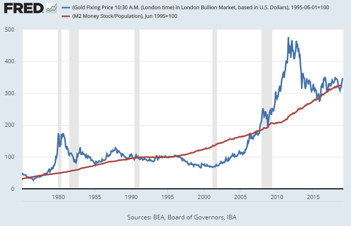Gold to Money Supply Chart