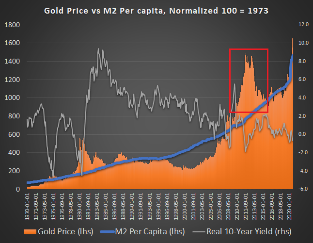 Gold Valuation Model