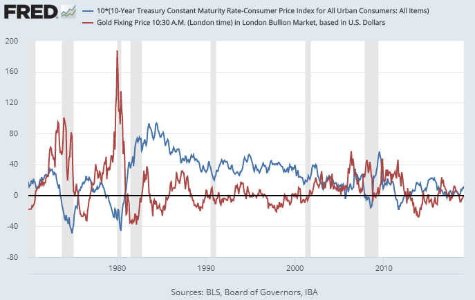 Gold Price vs Real Interest Rates