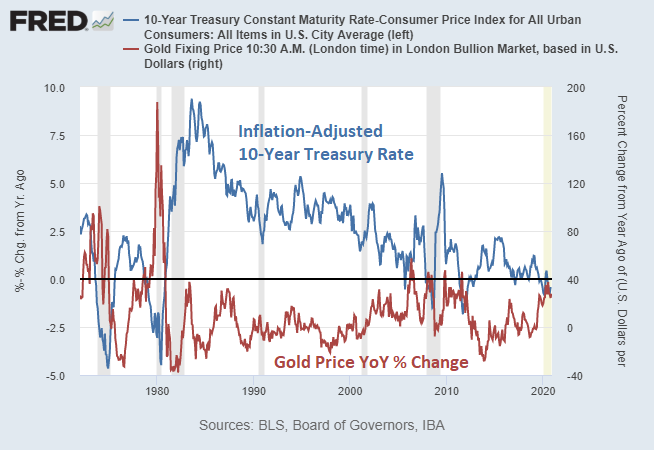 Gold vs Real Rates