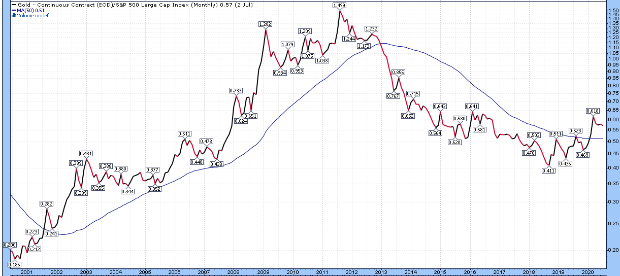 Gold to S&P 500 Ratio
