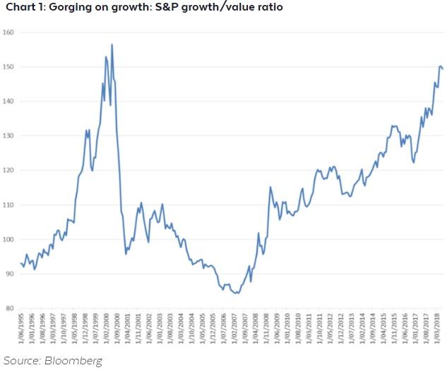 Growth vs Value 2018