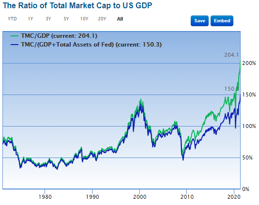 Market Capitalization to GDP