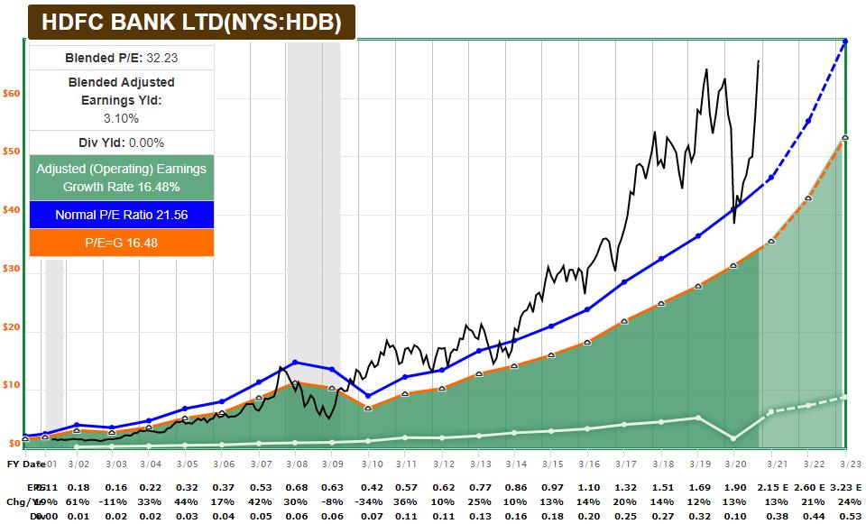 HDB FASTGraph Growth Stock