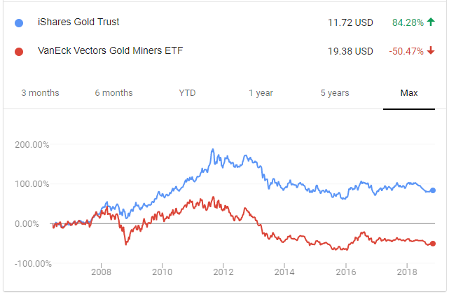 How to Invest in Gold and Silver GDX Chart