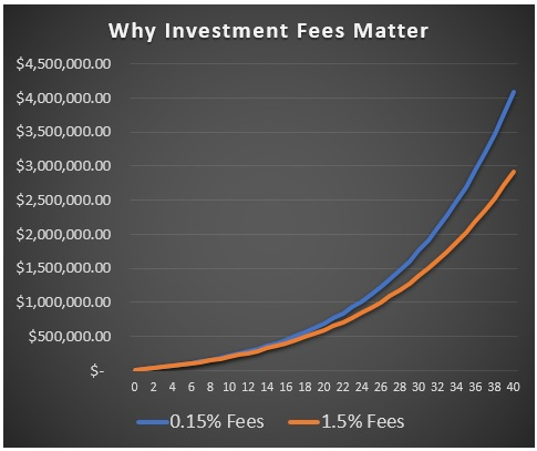 How to Invest Money: Keep Fees Low